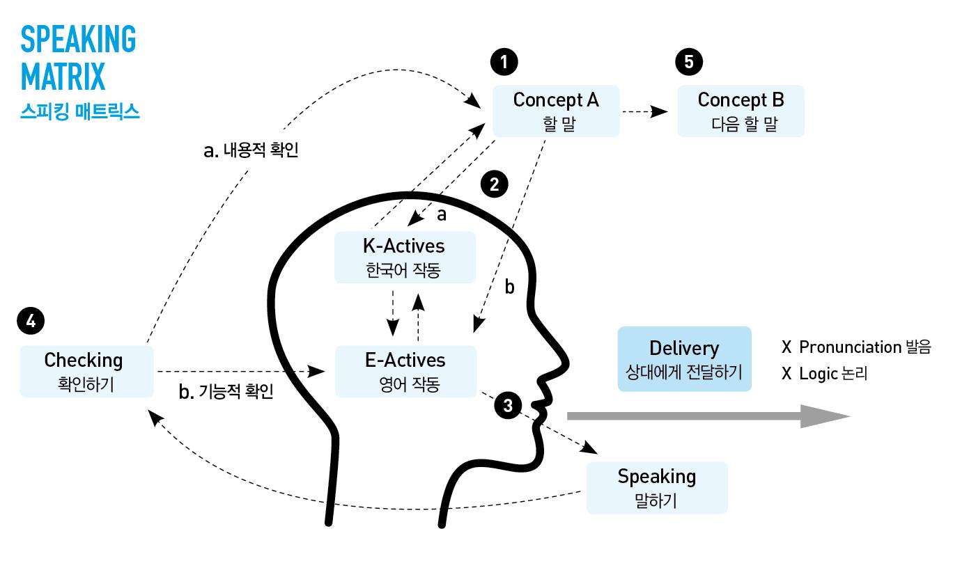 speaking_matrix_map